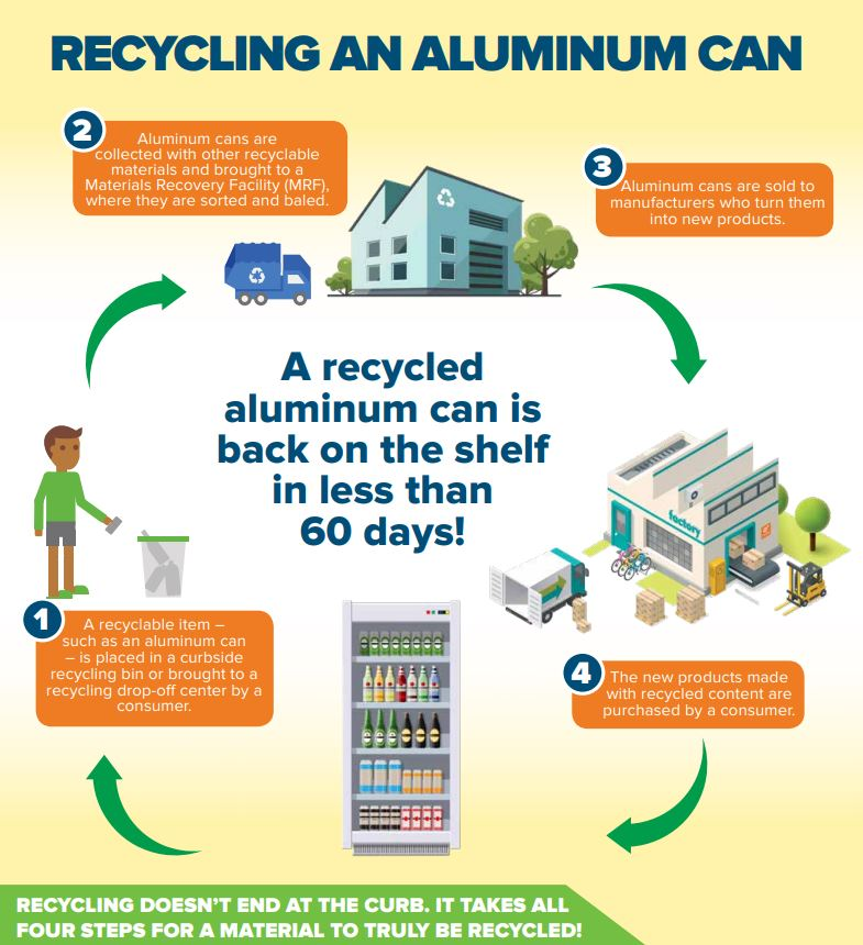 Life Cycle of Aluminum Can